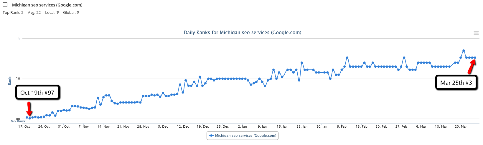 Michigan SEO Services
